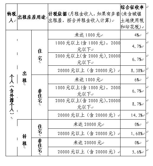 广州市个人出租房屋税收一览表